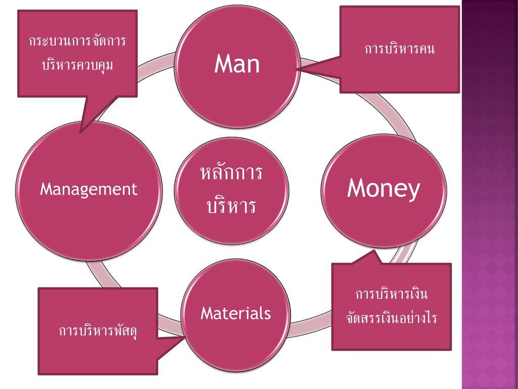 Money Man กระบวนการจัดการบริหารควบคุม การบริหารคน