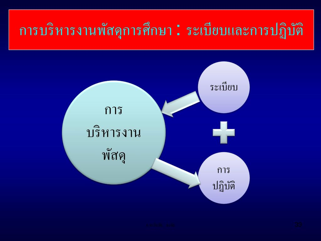 การบริหารงานพัสดุการศึกษา : ระเบียบและการปฏิบัติ