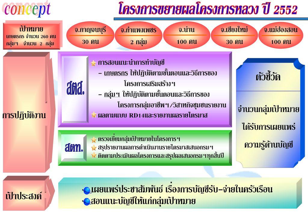 โครงการขยายผลโครงการหลวง ปี 2552