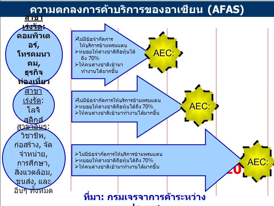 2008 2010 2013 2015 ความตกลงการค้าบริการของอาเซียน (AFAS) AEC: AEC: