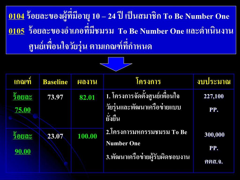 0104 ร้อยละของผู้ที่มีอายุ 10 – 24 ปี เป็นสมาชิก To Be Number One 0105 ร้อยละของอำเภอที่มีชมรม To Be Number One และดำเนินงาน ศูนย์เพื่อนใจวัยรุ่น ตามเกณฑ์ที่กำหนด