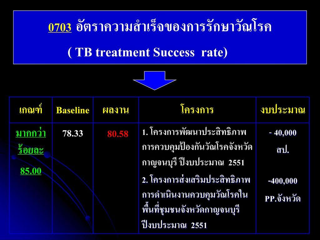 0703 อัตราความสำเร็จของการรักษาวัณโรค ( TB treatment Success rate)