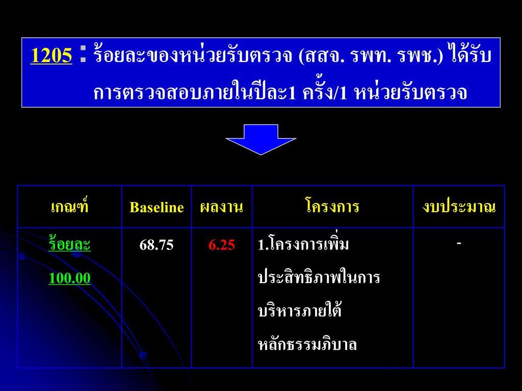 1205 : ร้อยละของหน่วยรับตรวจ (สสจ. รพท. รพช
