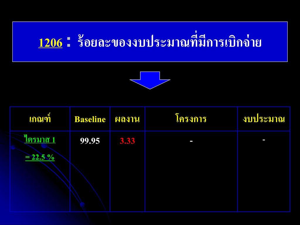 1206 : ร้อยละของงบประมาณที่มีการเบิกจ่าย