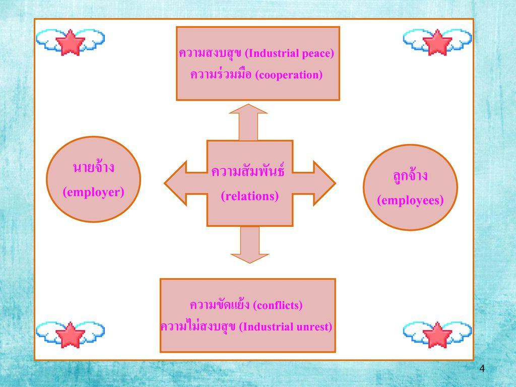 นายจ้าง (employer) ความสัมพันธ์ (relations) ลูกจ้าง (employees)