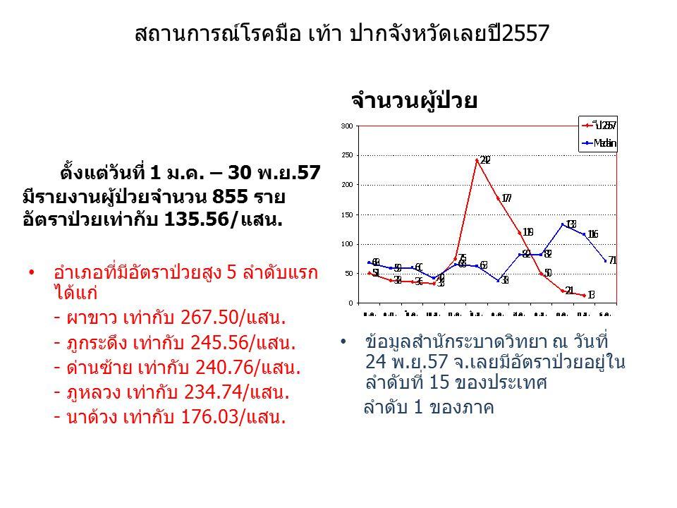 สถานการณ์โรคมือ เท้า ปากจังหวัดเลยปี2557