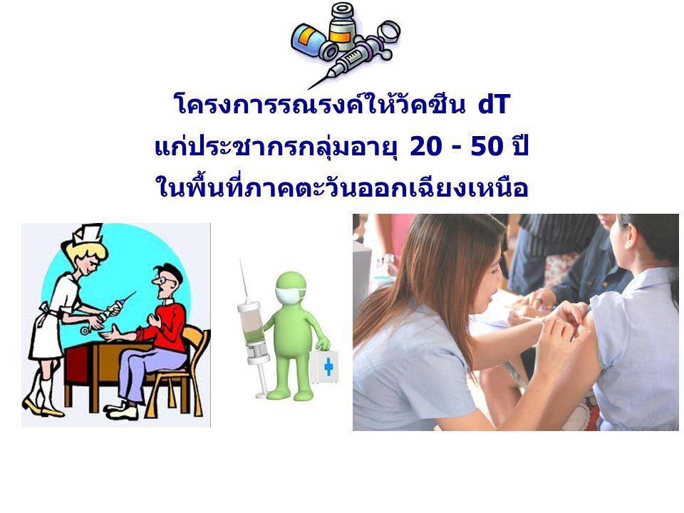 โครงการรณรงค์ให้วัคซีน dT แก่ประชากรกลุ่มอายุ 20 - 50 ปี