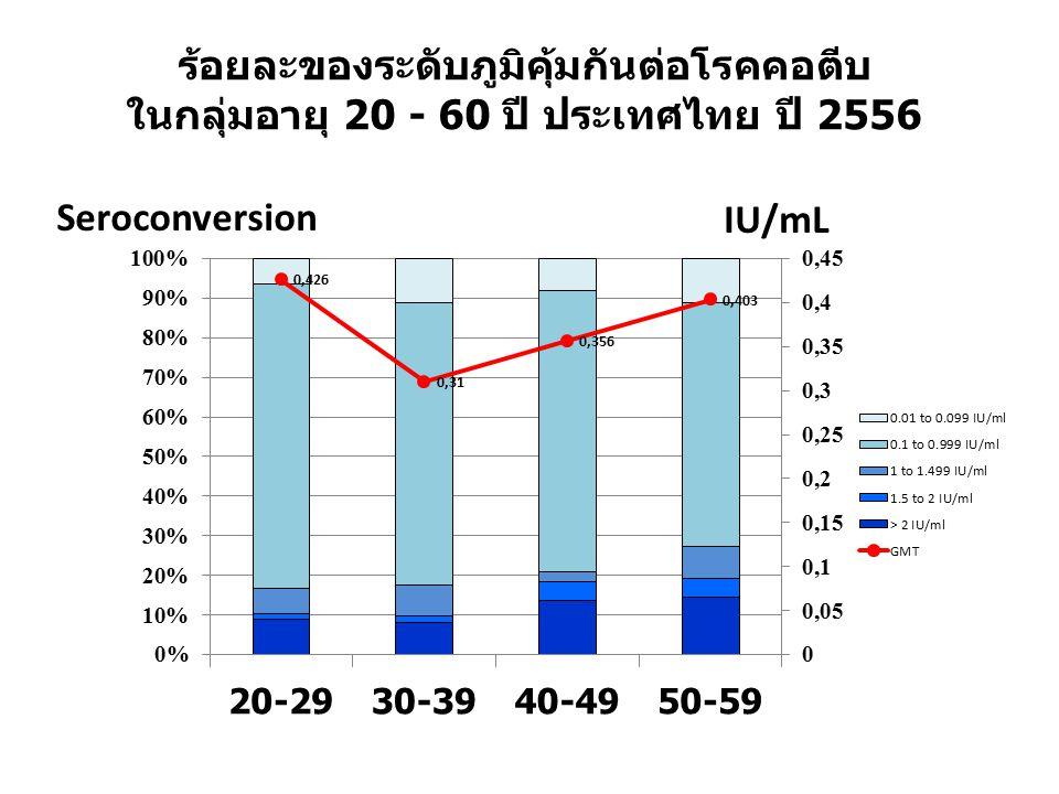 ร้อยละของระดับภูมิคุ้มกันต่อโรคคอตีบ ในกลุ่มอายุ 20 - 60 ปี ประเทศไทย ปี 2556
