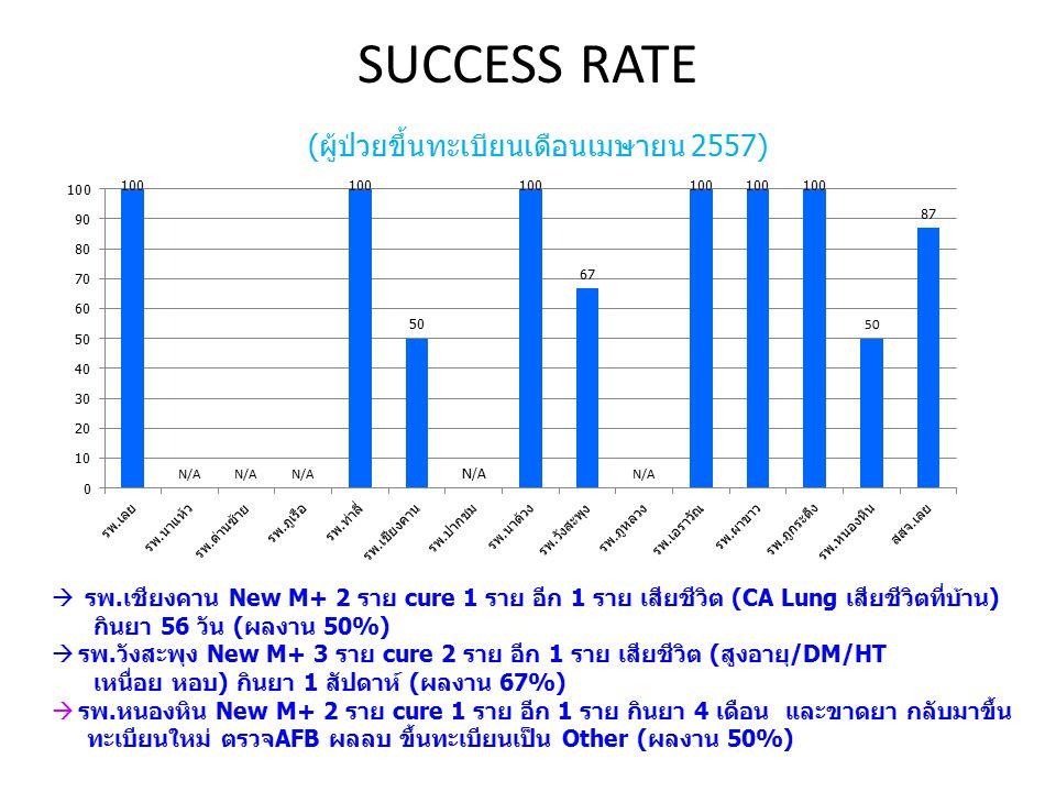 SUCCESS RATE (ผู้ป่วยขึ้นทะเบียนเดือนเมษายน 2557)