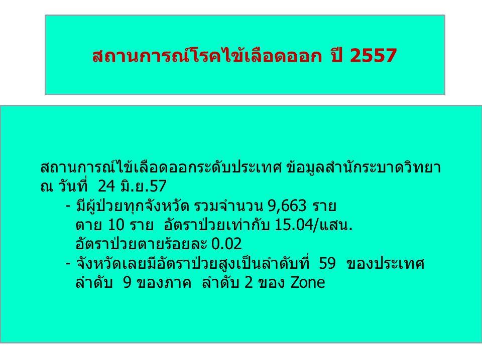 สถานการณ์โรคไข้เลือดออก ปี 2557