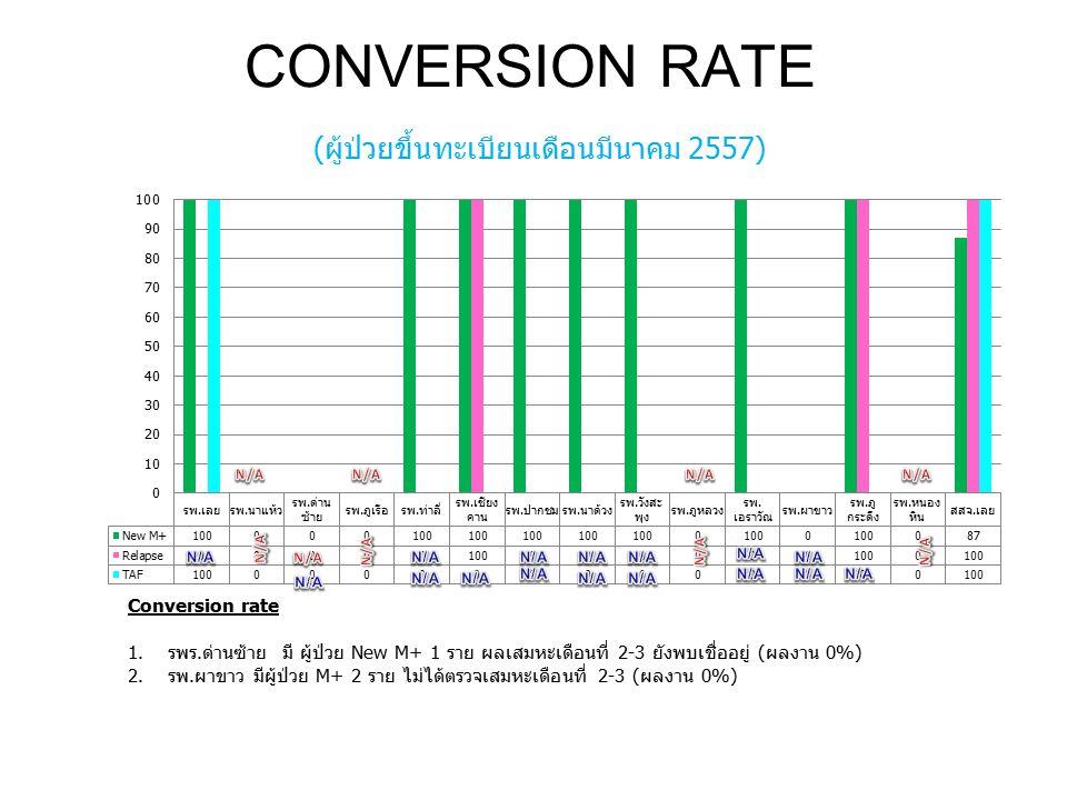 CONVERSION RATE (ผู้ป่วยขึ้นทะเบียนเดือนมีนาคม 2557)