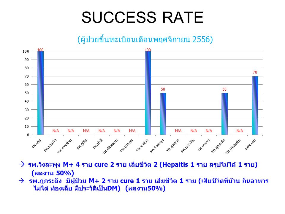 SUCCESS RATE (ผู้ป่วยขึ้นทะเบียนเดือนพฤศจิกายน 2556)