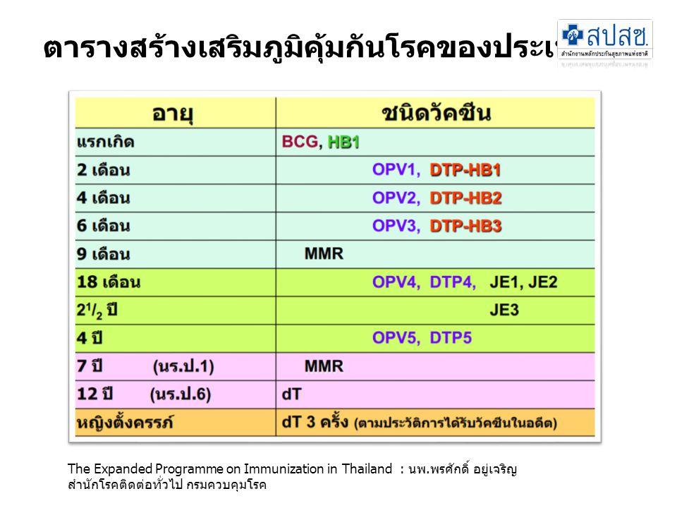 ตารางสร้างเสริมภูมิคุ้มกันโรคของประเทศไทย