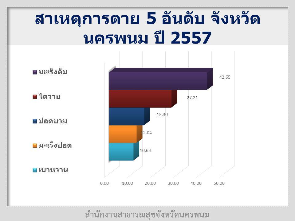 สาเหตุการตาย 5 อันดับ จังหวัดนครพนม ปี 2557