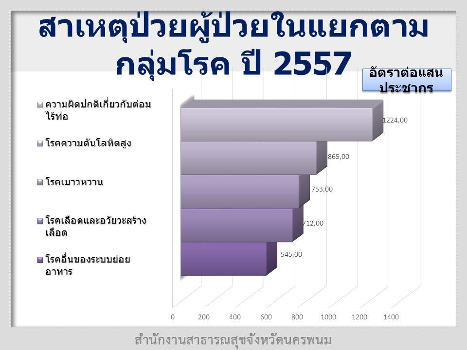 สาเหตุป่วยผู้ป่วยในแยกตามกลุ่มโรค ปี 2557
