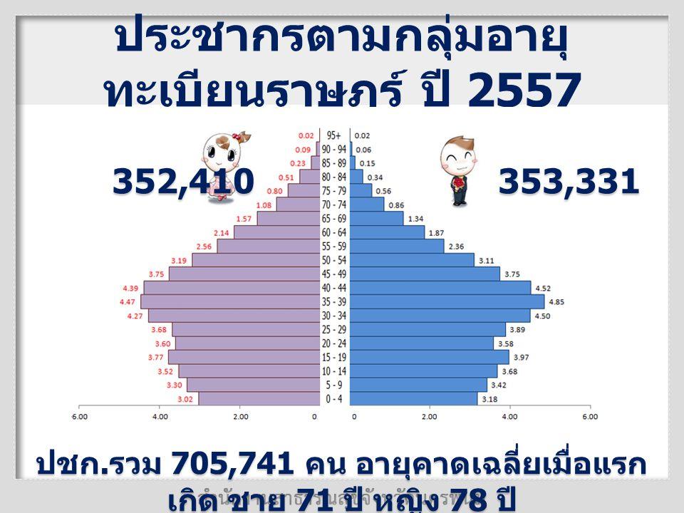 ประชากรตามกลุ่มอายุทะเบียนราษฎร์ ปี 2557