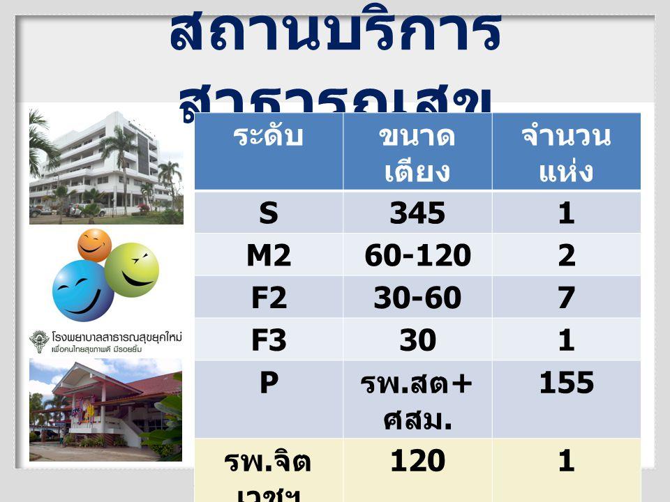 สถานบริการสาธารณสุข ระดับ ขนาดเตียง จำนวนแห่ง S 345 1 M2 60-120 2 F2