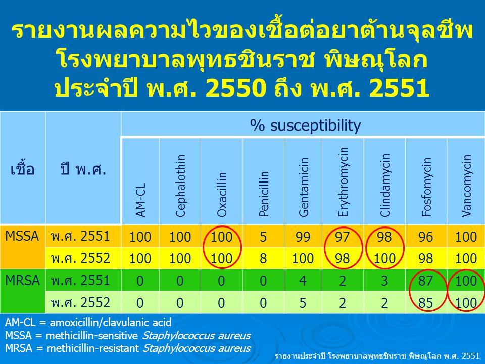 รายงานผลความไวของเชื้อต่อยาต้านจุลชีพ โรงพยาบาลพุทธชินราช พิษณุโลก ประจำปี พ.ศ. 2550 ถึง พ.ศ. 2551