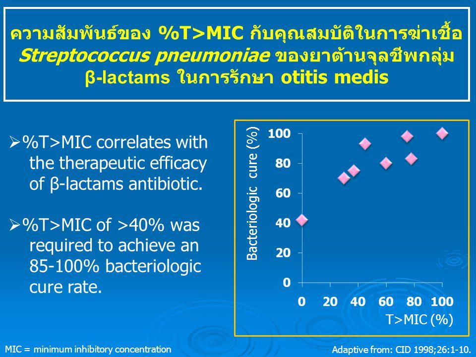 ความสัมพันธ์ของ %T>MIC กับคุณสมบัติในการฆ่าเชื้อ Streptococcus pneumoniae ของยาต้านจุลชีพกลุ่ม β-lactams ในการรักษา otitis medis