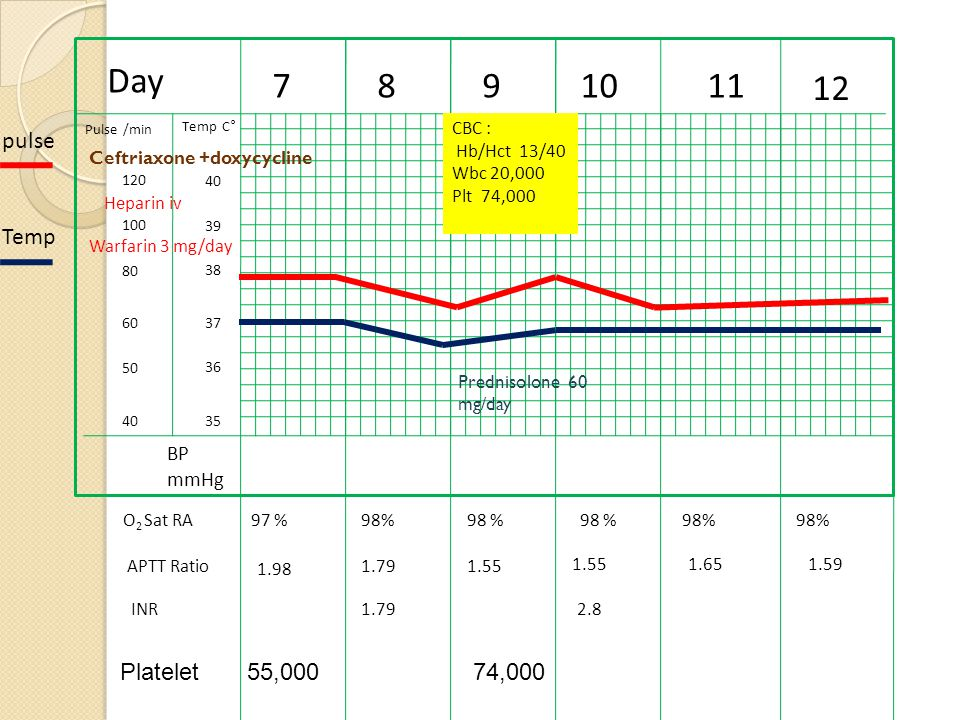 Day 7 8 9 10 11 12 pulse Temp Platelet 55,000 74,000 BP mmHg CBC :