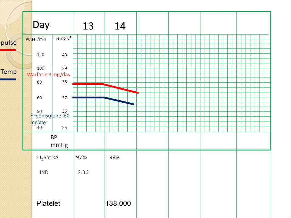 Day 13 14 pulse Temp Platelet 138,000 BP mmHg Warfarin 3 mg/day