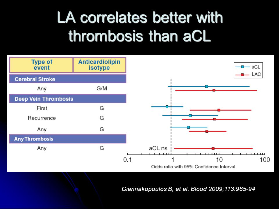 LA correlates better with thrombosis than aCL
