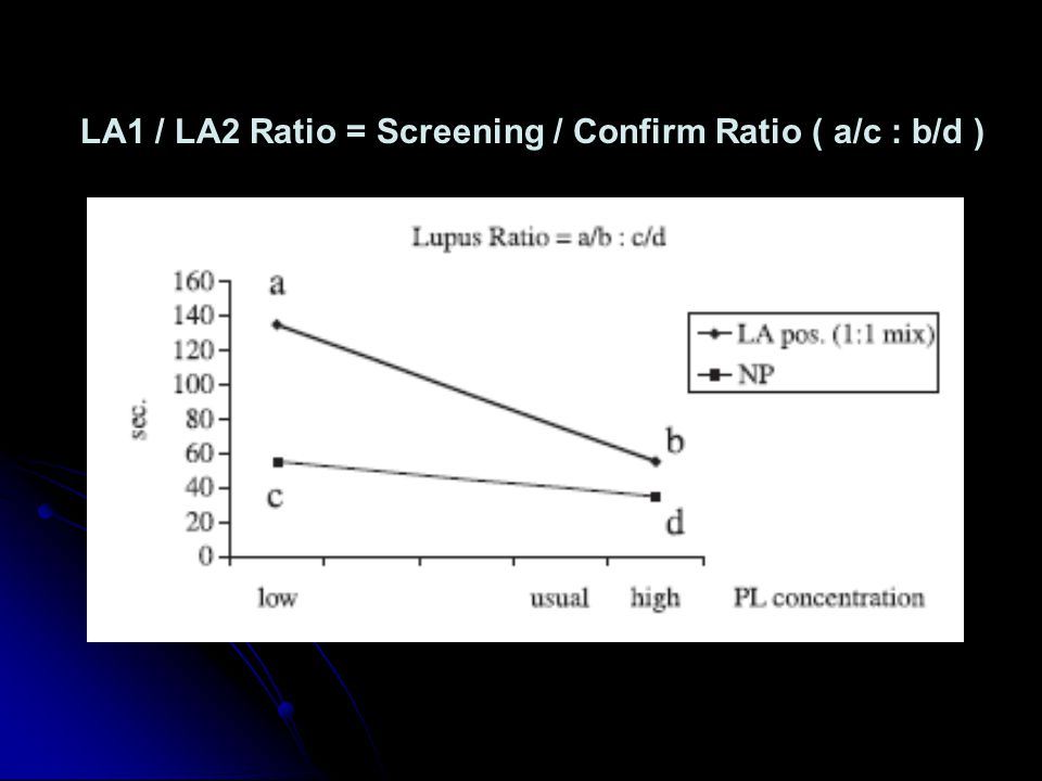 LA1 / LA2 Ratio = Screening / Confirm Ratio ( a/c : b/d )