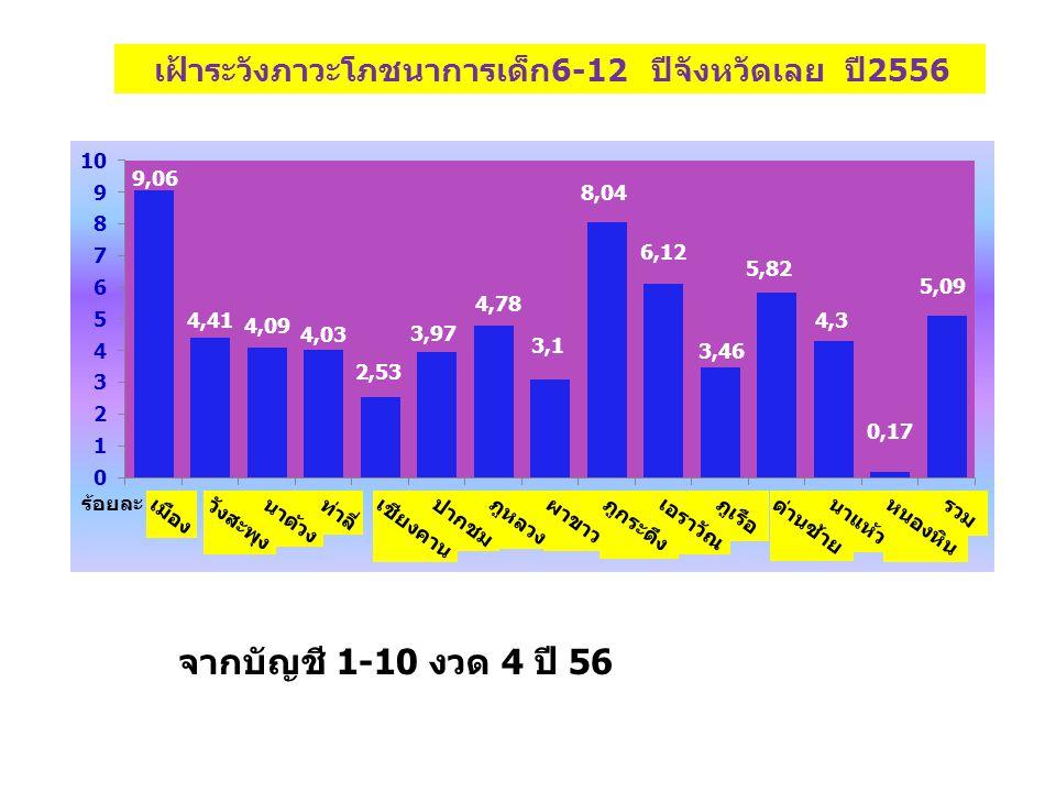 เฝ้าระวังภาวะโภชนาการเด็ก6-12 ปีจังหวัดเลย ปี2556
