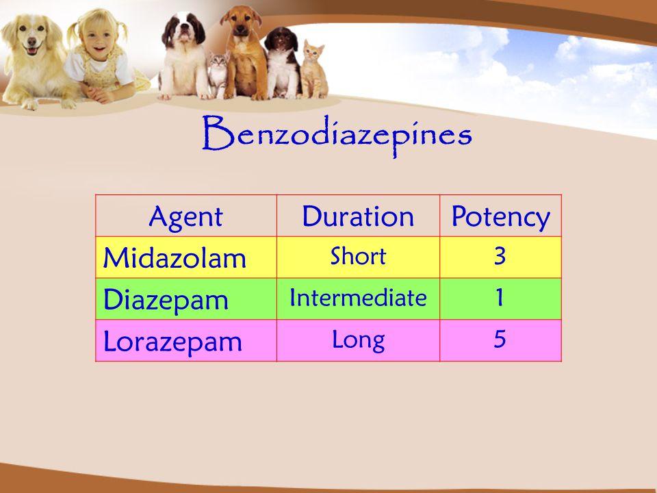 Benzodiazepines Agent Duration Potency Midazolam Diazepam Lorazepam