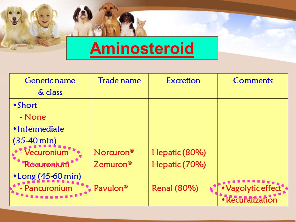 Aminosteroid Generic name & class Trade name Excretion Comments Short