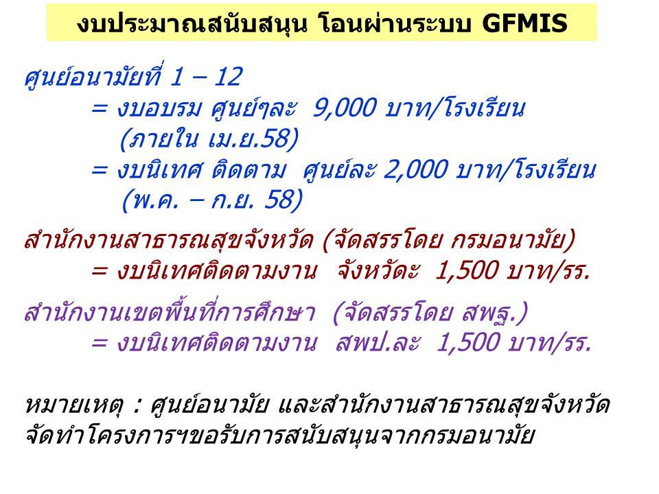 งบประมาณสนับสนุน โอนผ่านระบบ GFMIS