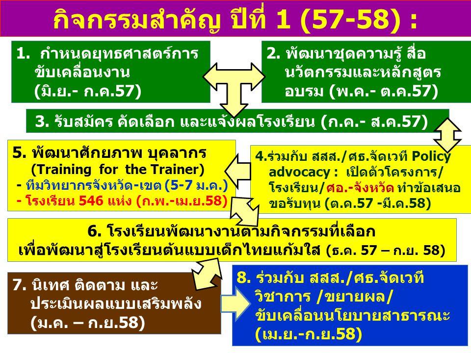 กิจกรรมสำคัญ ปีที่ 1 (57-58) :