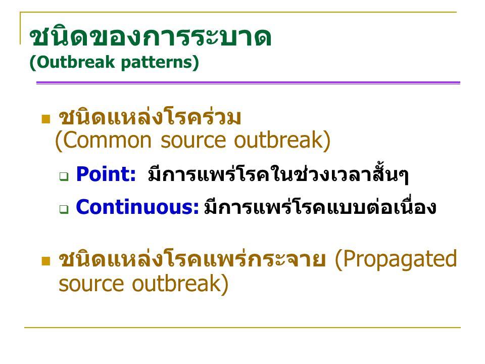 ชนิดของการระบาด (Outbreak patterns)