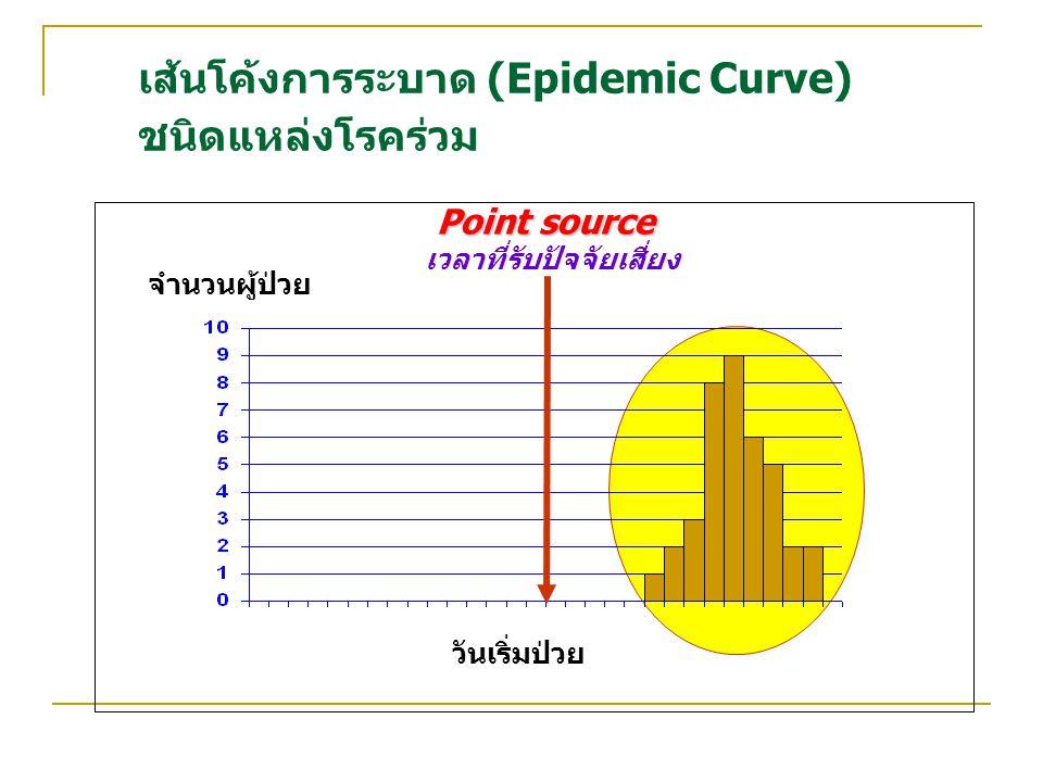เส้นโค้งการระบาด (Epidemic Curve) ชนิดแหล่งโรคร่วม