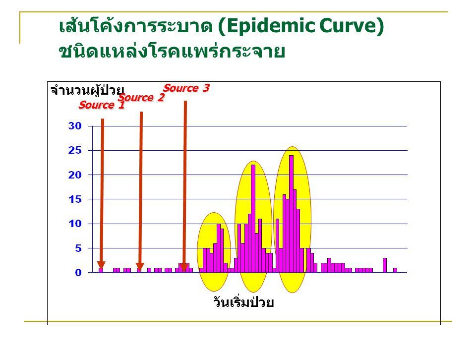 เส้นโค้งการระบาด (Epidemic Curve) ชนิดแหล่งโรคแพร่กระจาย