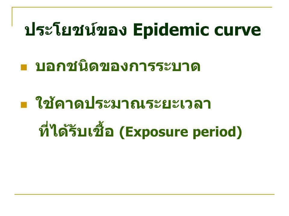ประโยชน์ของ Epidemic curve