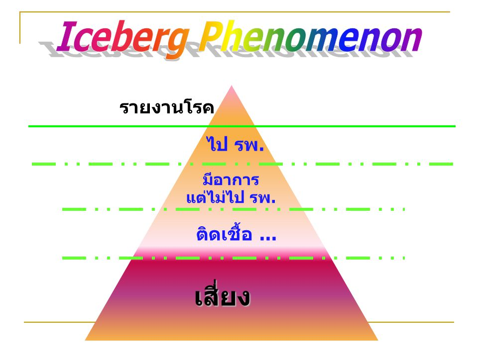 เสี่ยง Iceberg Phenomenon รายงานโรค ไป รพ. ติดเชื้อ ... มีอาการ