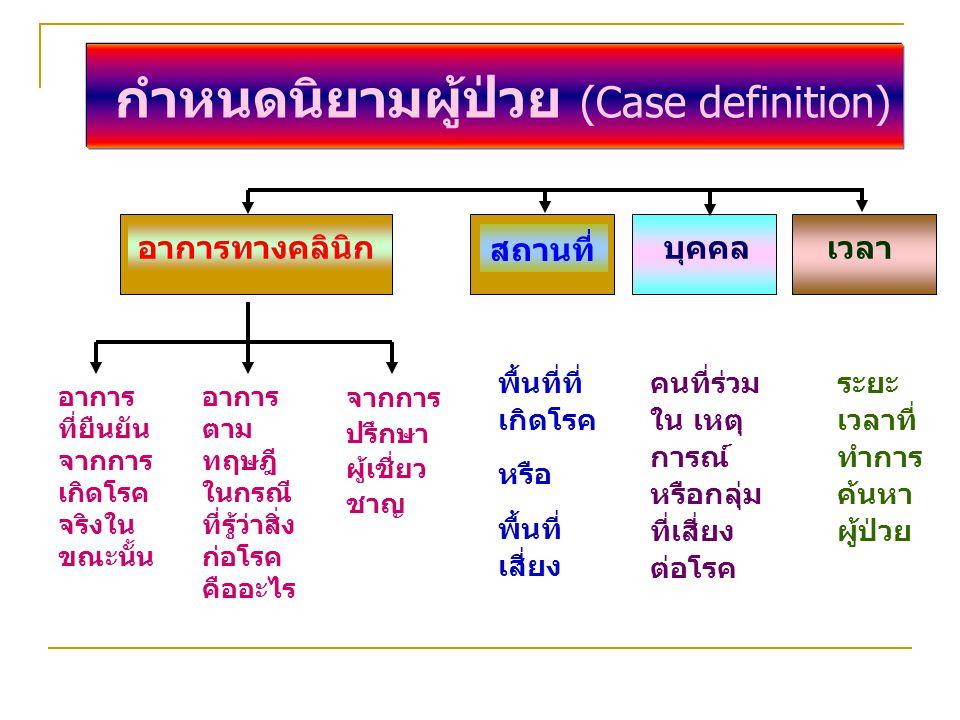 กำหนดนิยามผู้ป่วย (Case definition)