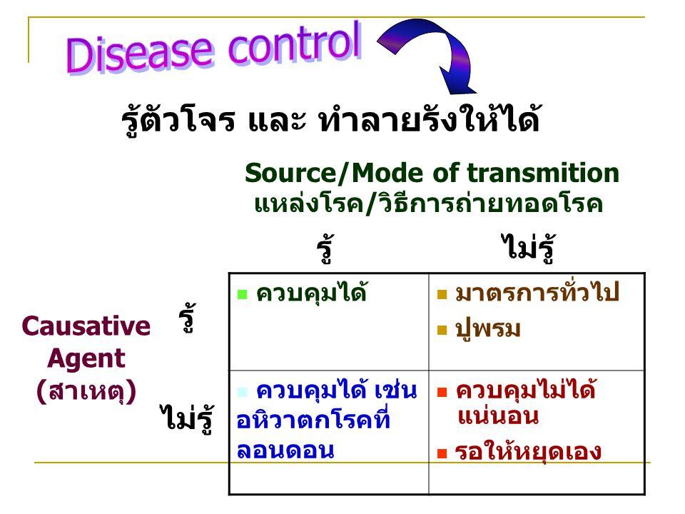 Source/Mode of transmition แหล่งโรค/วิธีการถ่ายทอดโรค