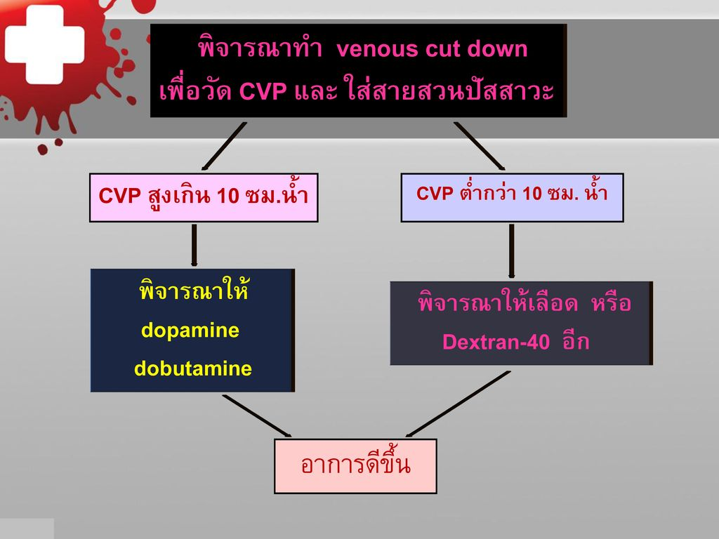 HIGH RISK PATIENT อายุ<1ปี มักมี unusual manifestation +มีน้ำเกินได้ง่าย.