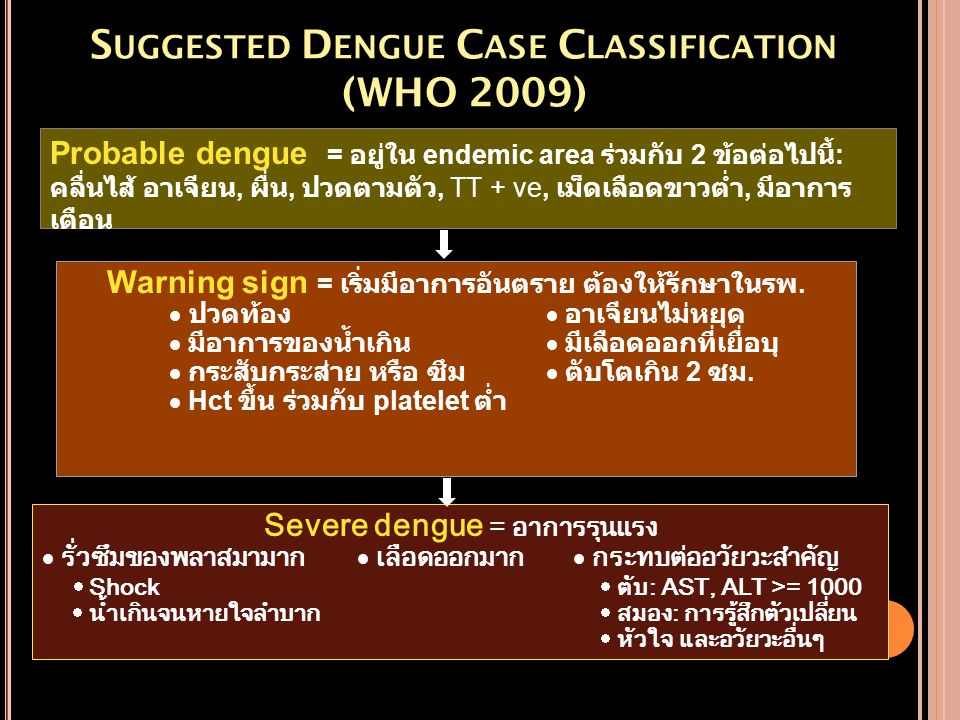 Suggested Dengue Case Classification (WHO 2009)