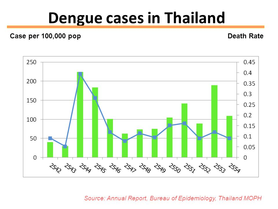 Dengue cases in Thailand