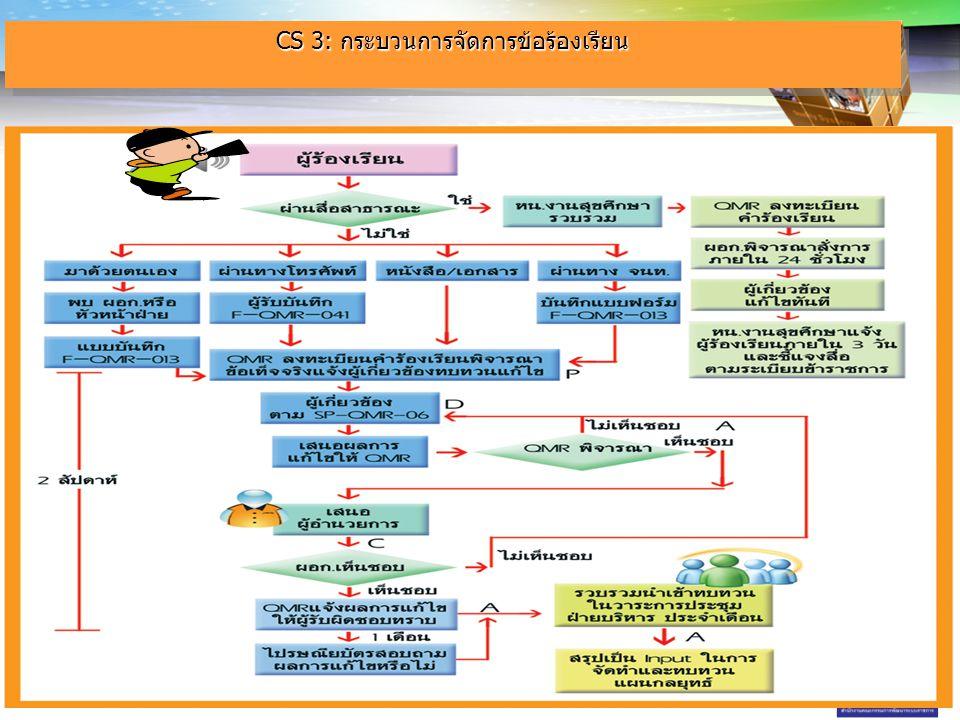 CS 3: กระบวนการจัดการข้อร้องเรียน