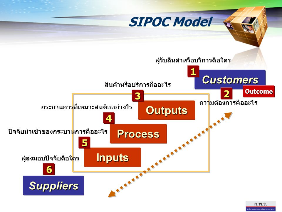 SIPOC Model Customers Outputs Process Inputs Suppliers 1 2 3 4 5 6