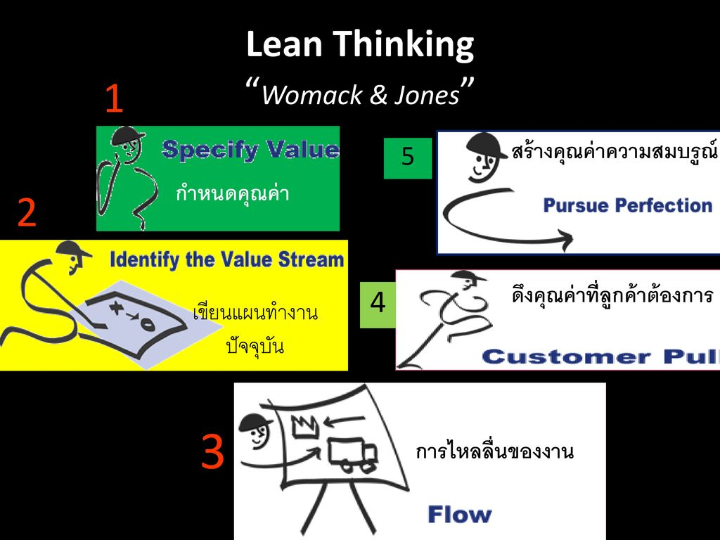 Lean Thinking Womack & Jones