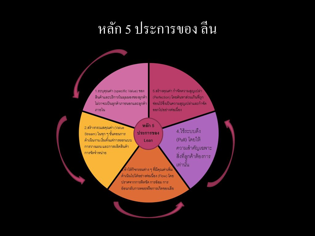 หลัก 5 ประการของ ลีน 1.ระบุคุณค่า (specific Value) ของสินค้าและบริการในมุมมองของลูกค้าไม่วาจะเป็นลูกค้าภายนอกและลูกค้าภายใน.