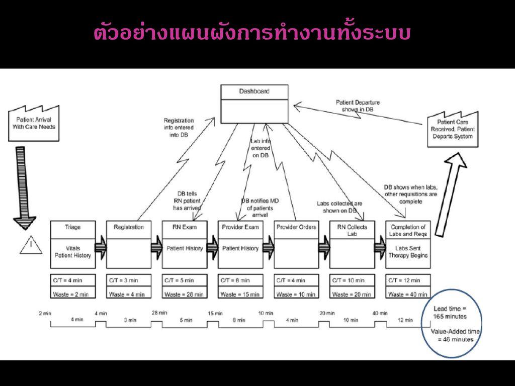 ตัวอย่างแผนผังการทำงานทั้งระบบ