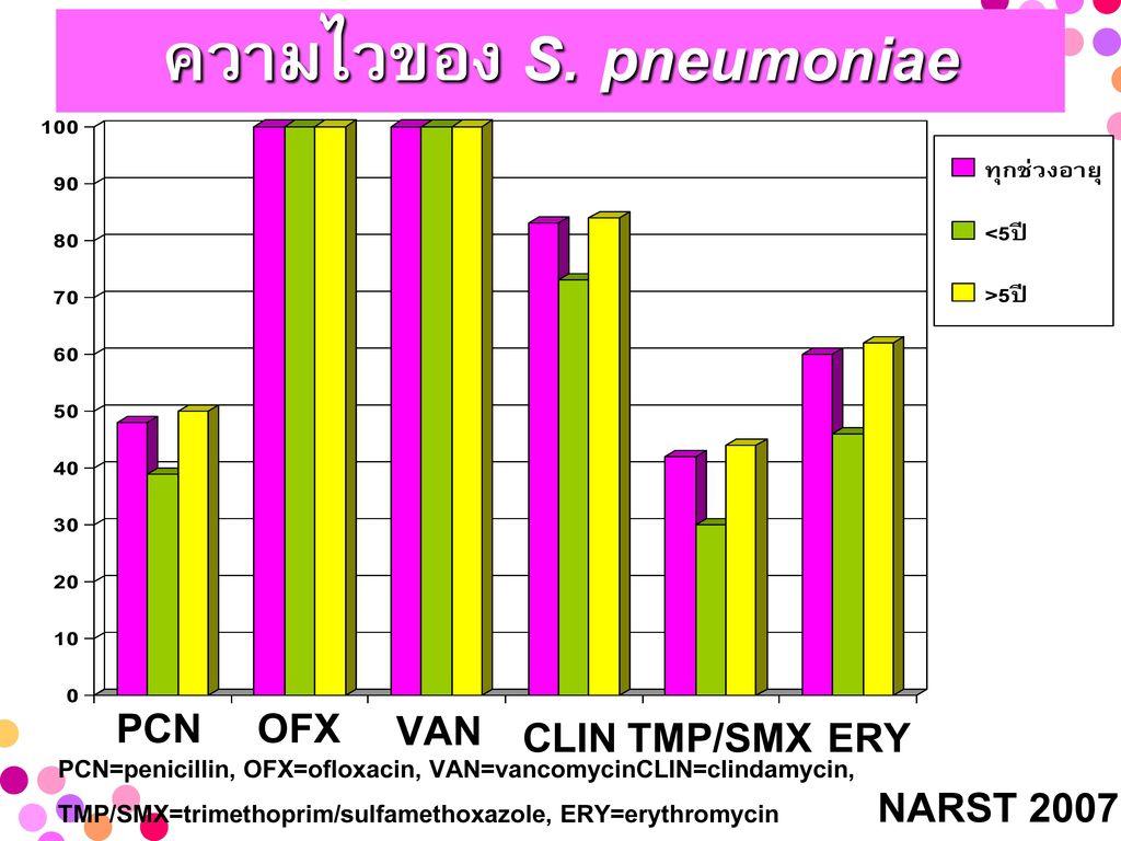 ความไวของ S. pneumoniae