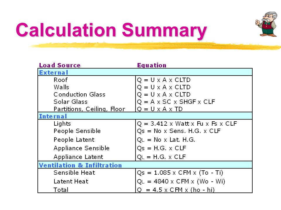 Calculation Summary