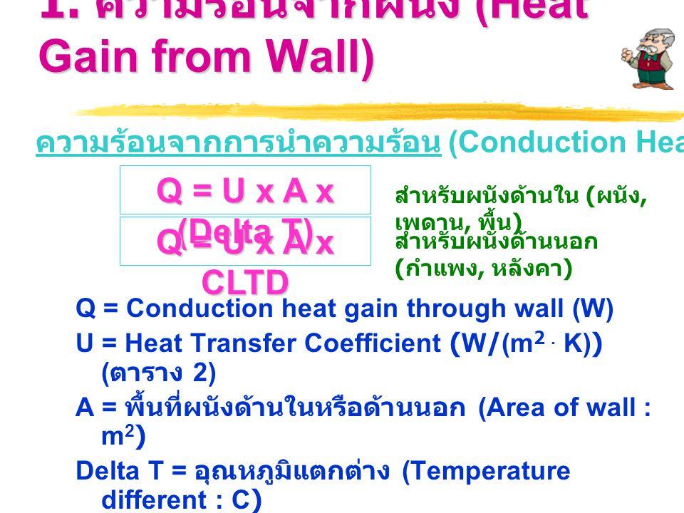 1. ความร้อนจากผนัง (Heat Gain from Wall)